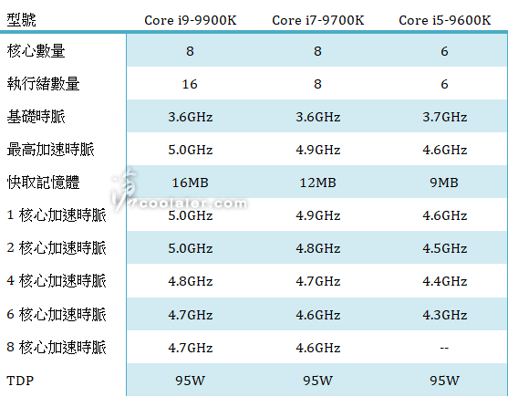 Core i9 9900K, Core i7 9700K y Core i5 9600K: posibles especificaciones 2
