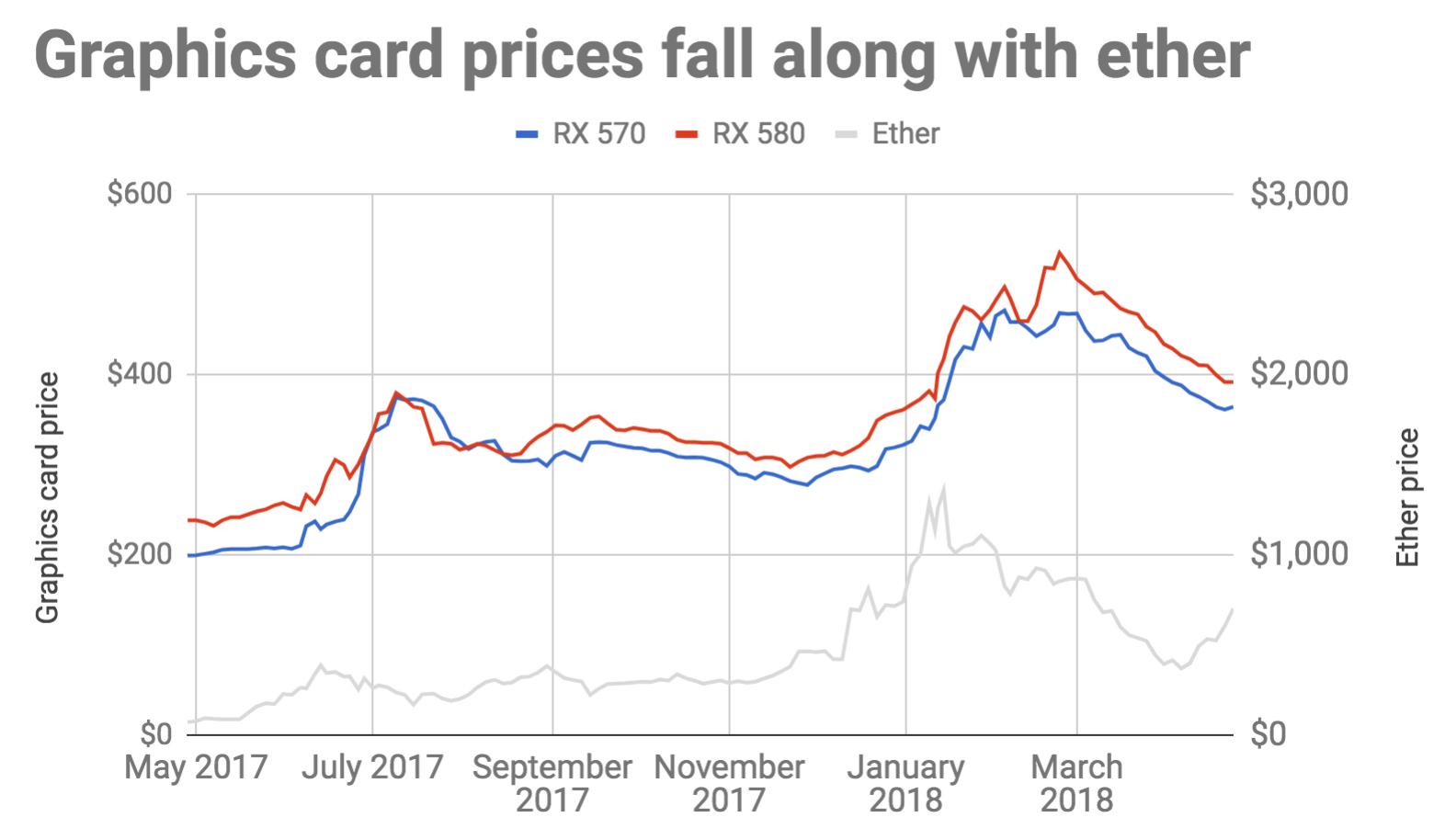 El precio de las GPU baja gracias al desplome de las criptomonedas 31