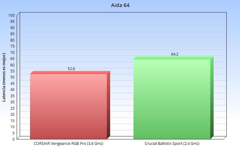 CORSAIR Vengeance RGB Pro: rendimiento y diseño 44
