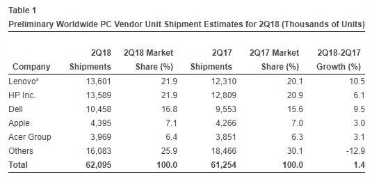 venta de PCs