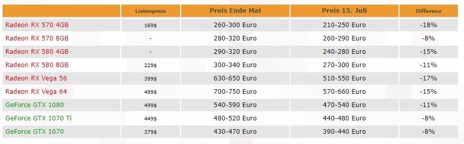 Evolución del precio de las tarjetas gráficas desde el pasado mes de mayo 29