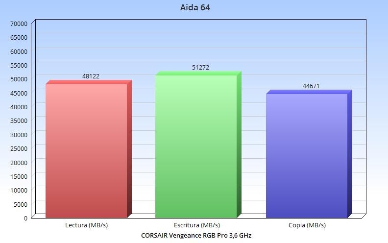 CORSAIR Vengeance RGB Pro: rendimiento y diseño 40