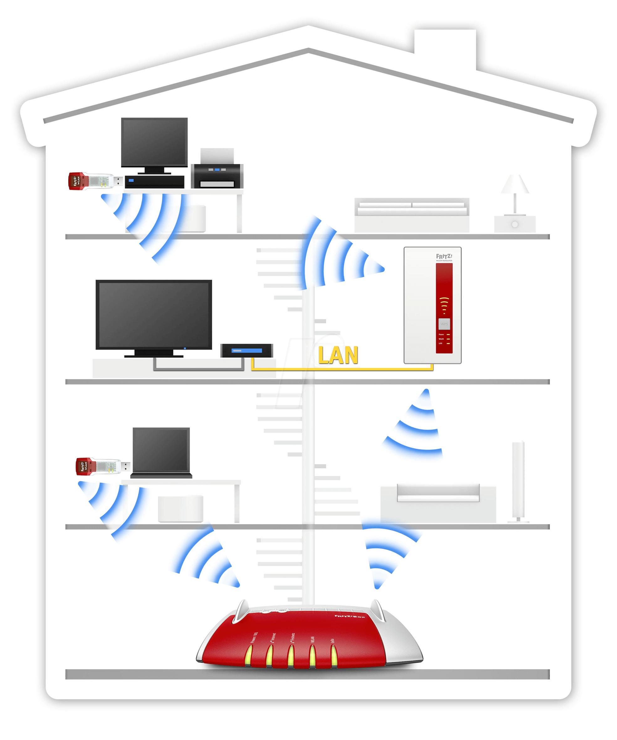 Repetidor WiFi: qué es, cómo funcionan y qué debes tener en cuenta 30