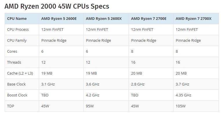 Ryzen 7 2700E y Ryzen 5 2600E: hasta 8 núcleos y bajo consumo 29