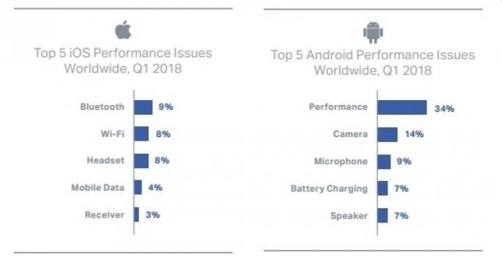 Estos son los problemas más habituales en smartphones restaurados 32