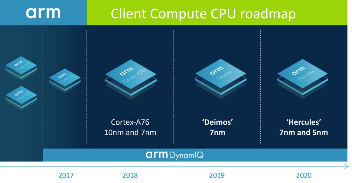 ARM asegura que batirá a Intel en rendimiento ¡En PCs! 32