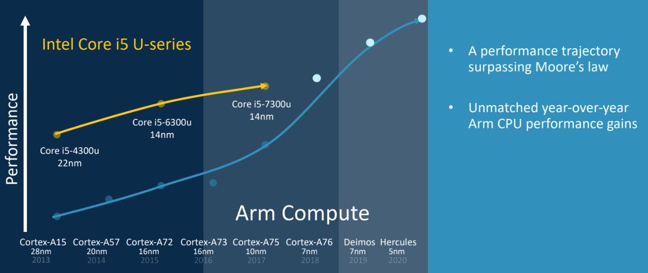 ARM en PC