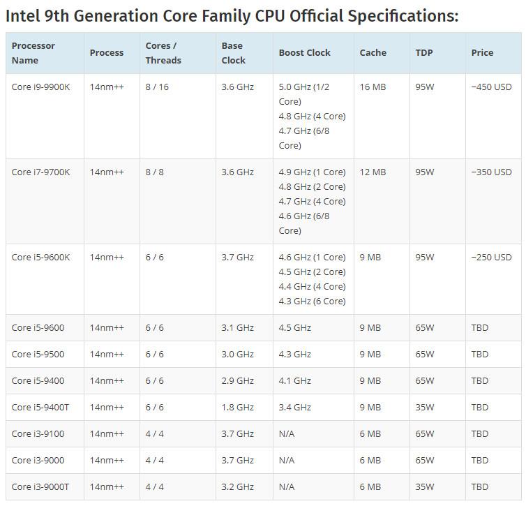 Core 9000, precios de los próximos procesadores de Intel 38