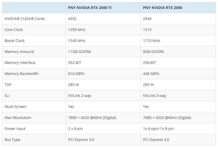 GeForce RTX 2080 Ti y GeForce RTX 2080: especificaciones finales y precios 35