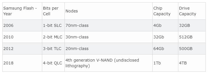 Samsung promete gran capacidad y bajo precio con SSD QLC 32