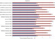 Primeros análisis del Threadripper 2990WX: gran rendimiento a precio razonable 52