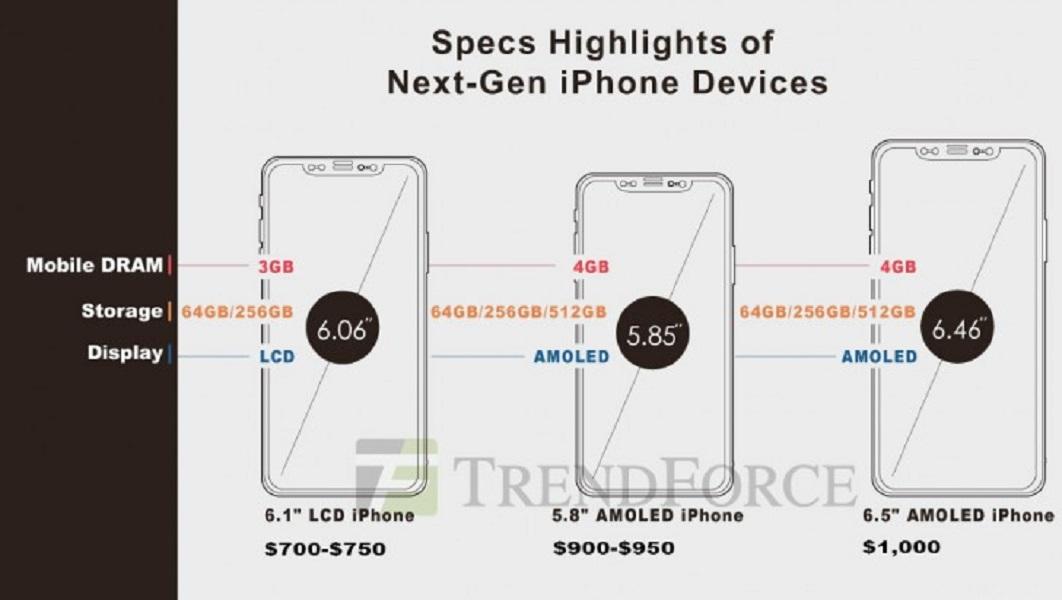 Apple no correrá riesgos: el iPhone X 2018 costará 1.000 dólares 32