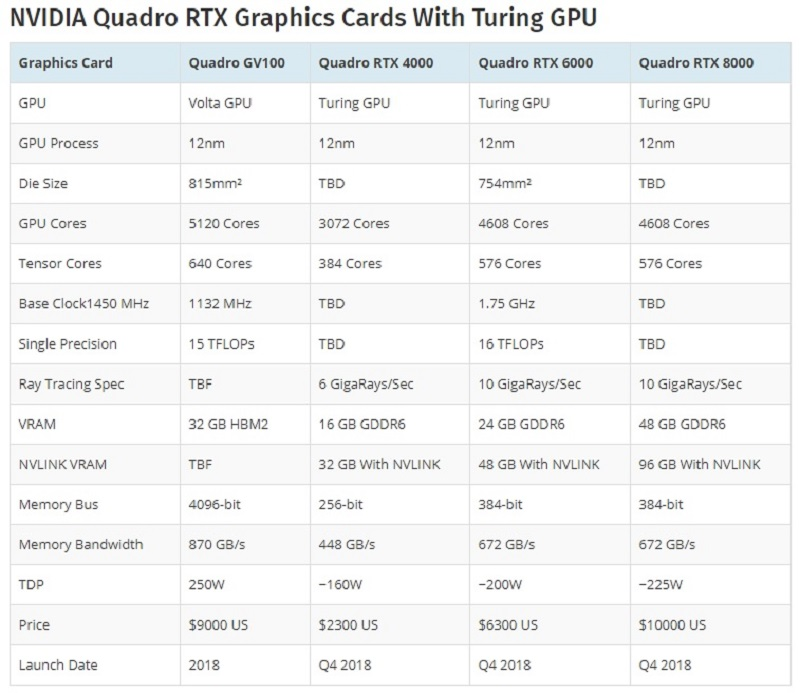 Quadro RTX con GPU Turing: así es lo nuevo de NVIDIA 45
