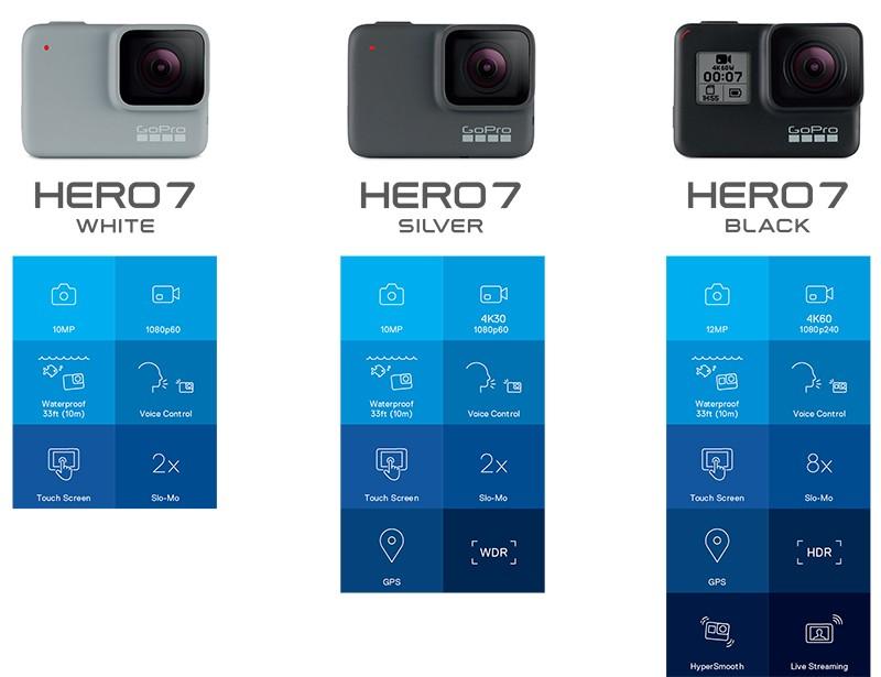 GoPro presenta nuevas cámaras HERO7 con control por voz