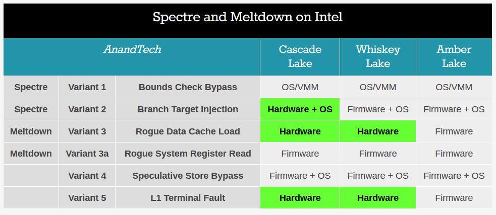 Nuestros lectores opinan: Intel y las vulnerabilidades Spectre y Meltdown 32