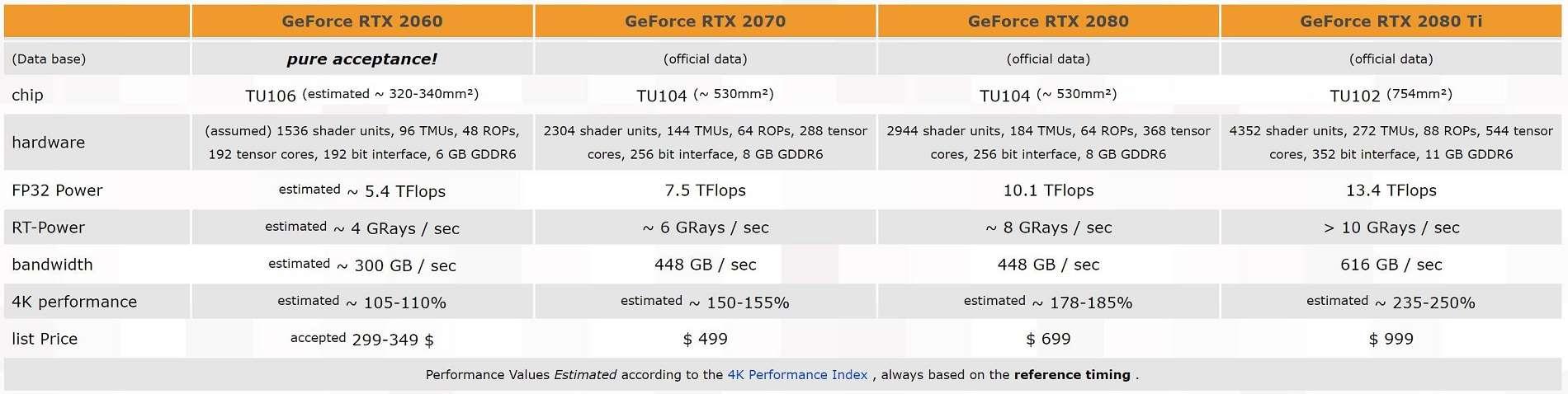GeForce RTX 2060 estará basada en la GPU TU106, posibles especificaciones 30