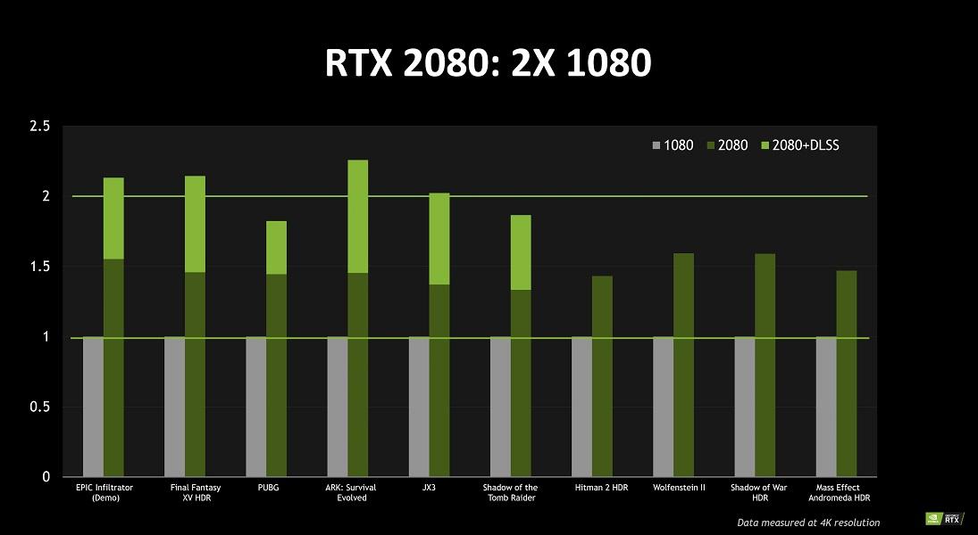 NVIDIA avisa: las RTX 20 superarán el precio recomendado 44