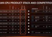 AMD Athlon 200GE, APU de bajo coste con gráficos Radeon Vega 32