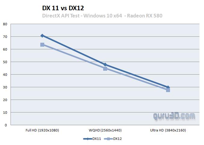 Rendimiento de Battlefield V en PC: DirectX 11 es la mejor