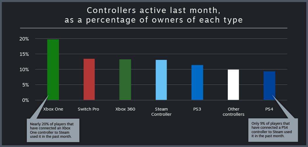 Steam confirma que el mando de Xbox 360 es el más utilizado 36