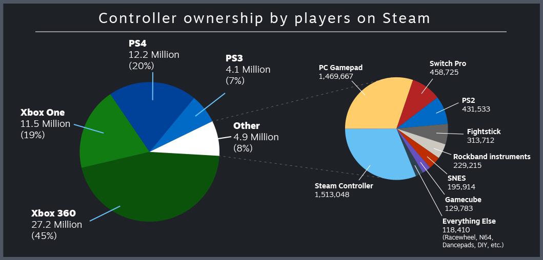 Steam confirma que el mando de Xbox 360 es el más utilizado 34