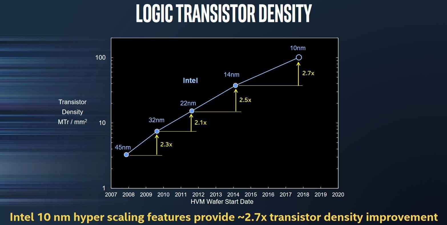 Intel tiene problemas con el proceso de 14 nm: suben los precios 32