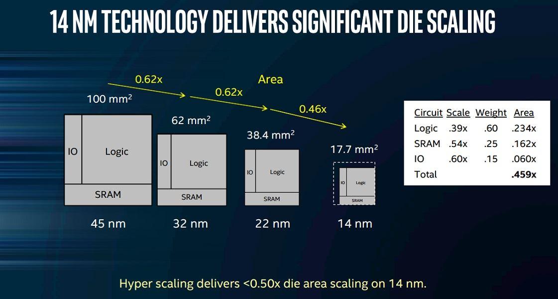 Intel tiene problemas con el proceso de 14 nm: suben los precios 30