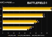 Rendimiento de las GeForce RTX 2080 Ti y GeForce RTX 2080 en juegos 34