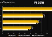 Rendimiento de las GeForce RTX 2080 Ti y GeForce RTX 2080 en juegos 38