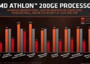 AMD Athlon 200GE, APU de bajo coste con gráficos Radeon Vega 38