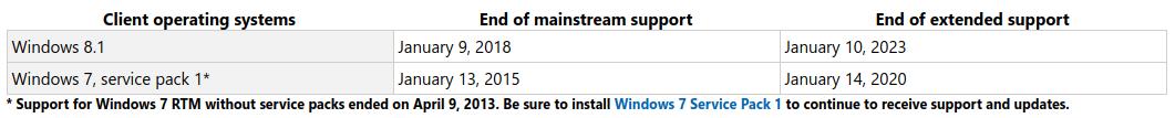 soporte extendido estándar y fin de ciclo de Windows 7 SP1 y Windows 8.1