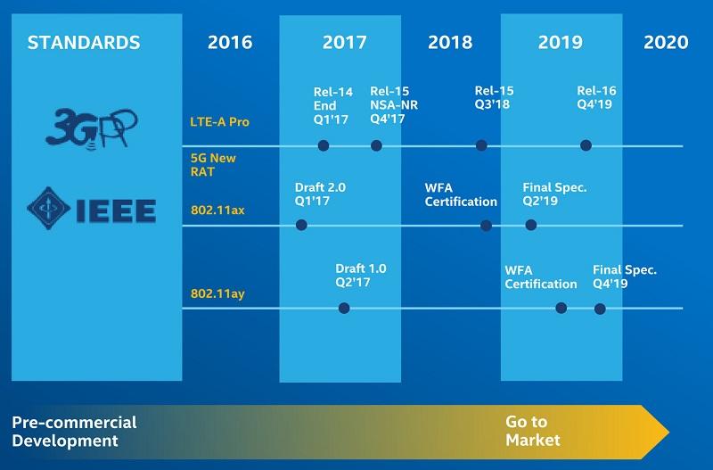 Qualcomm apuesta por el Wi-Fi 802.11ay: 10 Gbps en la banda de 60 GHz 31