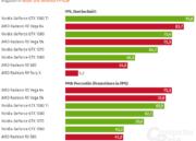 AMD trabaja en GPUs tope de gama: competirá con las RTX 2080 TI 33