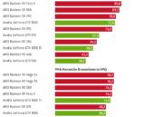 AMD trabaja en GPUs tope de gama: competirá con las RTX 2080 TI 35