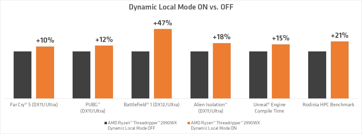 AMD Threadripper y Dynamic Local Mode: hasta un 47% más de rendimiento 33