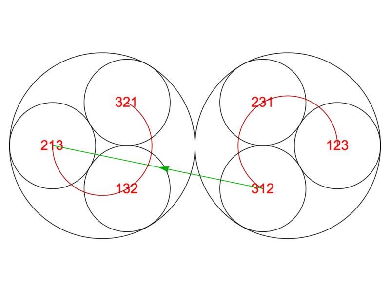 Foro Resuelve superpermutación Matemáticas