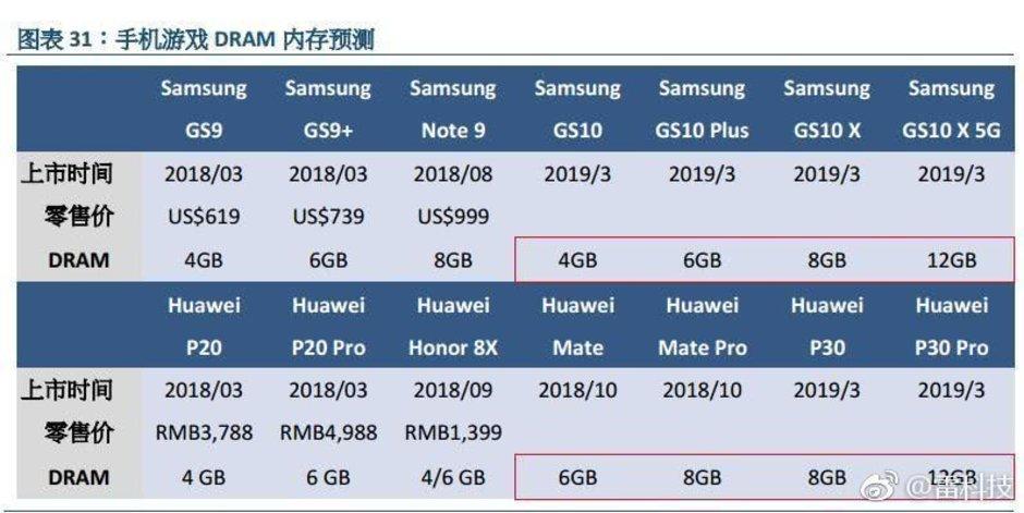 Una filtración apunta a un Galaxy S10 con 12 GB de RAM y 5G 41