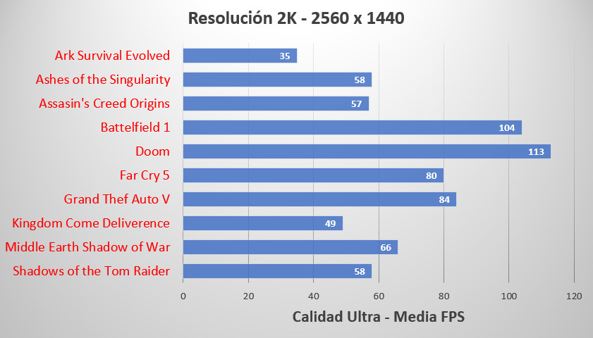 HP OMEN 880, análisis 60