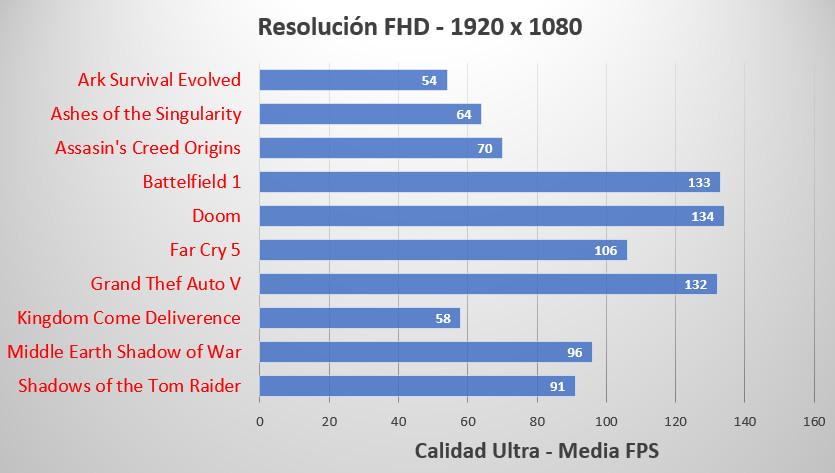 HP OMEN 880, análisis 64