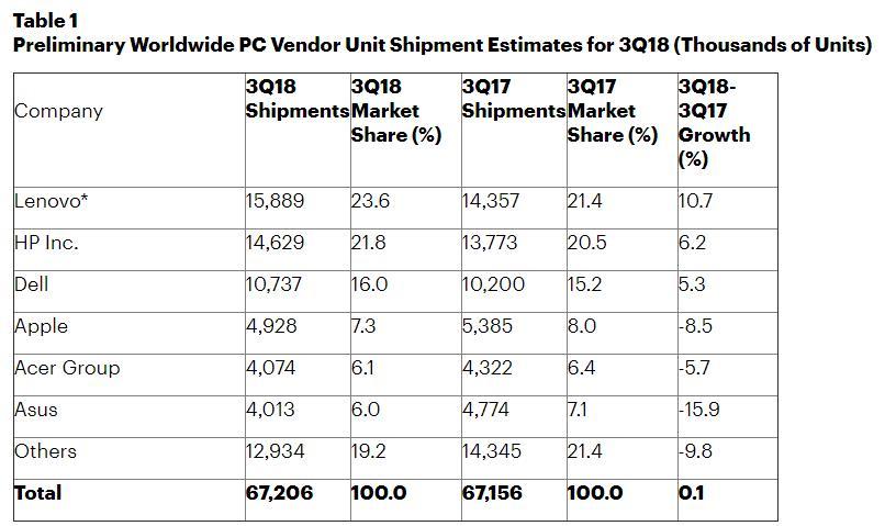 Microsoft accede al top-5 de venta de hardware con Surface 33