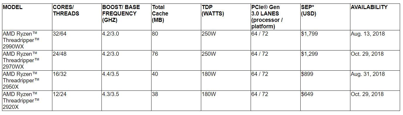 AMD amplía la línea de procesadores Threadripper 2000 31