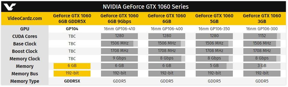 GIGABYTE GTX 1060 con GDDR5X y ASUS Radeon RX 590 en camino 31