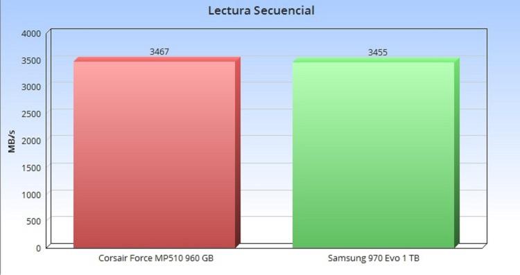 Corsair Force Series MP510, análisis: ¡eres grande, pequeño! 48