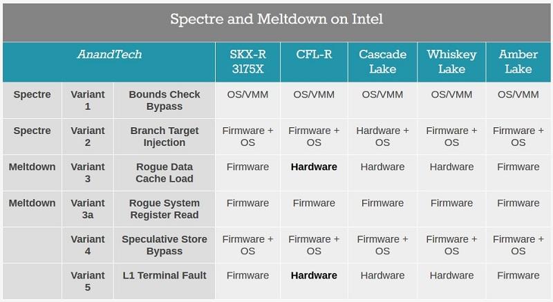 Spectre y Meltdown: así quedan estas vulnerabilidades en los nuevos Core 9000 33