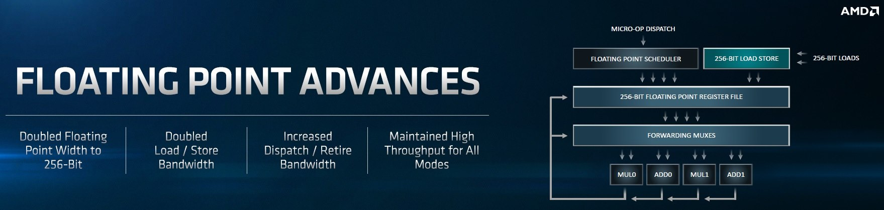 Zen 2 y Vega 20 en 7 nm: AMD saca músculo en San Francisco 55