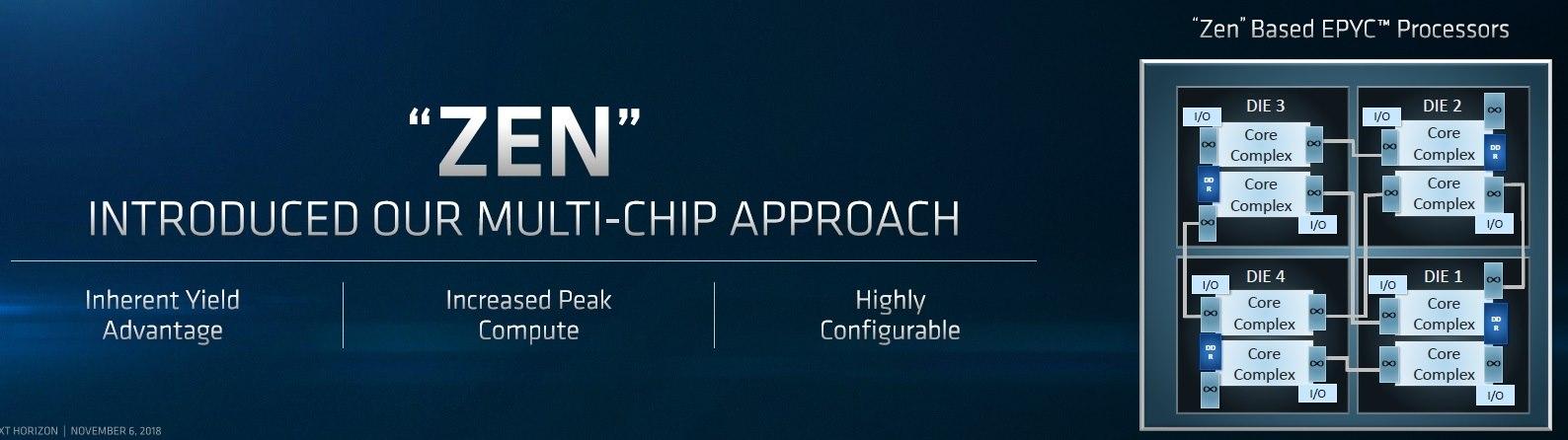 Zen 2 y Vega 20 en 7 nm: AMD saca músculo en San Francisco 36