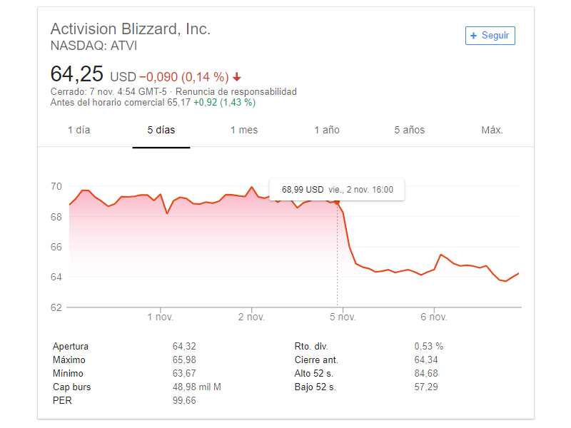Activision Blizzard Acciones