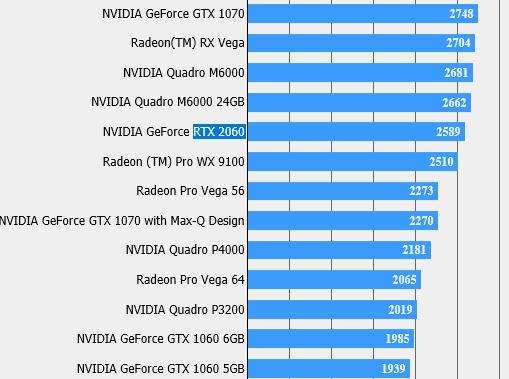 Rendimiento de la RTX 2060: entre la GTX 1060 de 6 GB y la GTX 1070 31