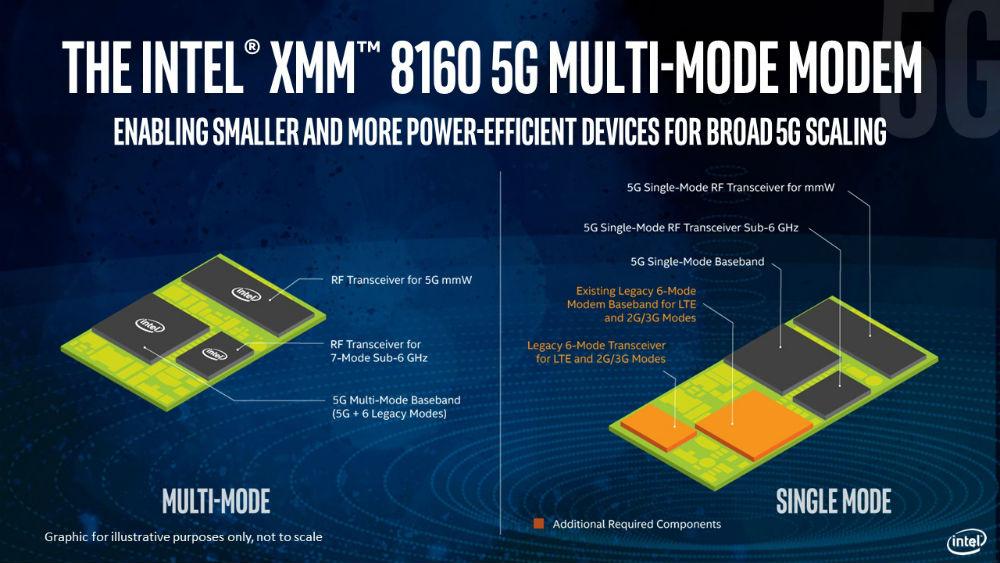 Habrá módem 5G de Intel en 2019 33