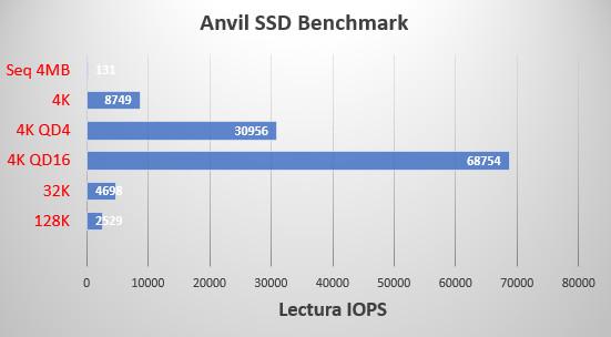Analizamos SanDisk Extreme Portable SSD: portátil, resistente y rapidísima 43